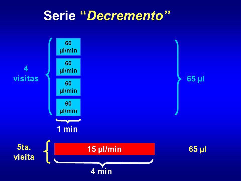 Serie Decremento 4 visitas 65 µl 1 min 65 µl 5ta. visita 15 µl/min
