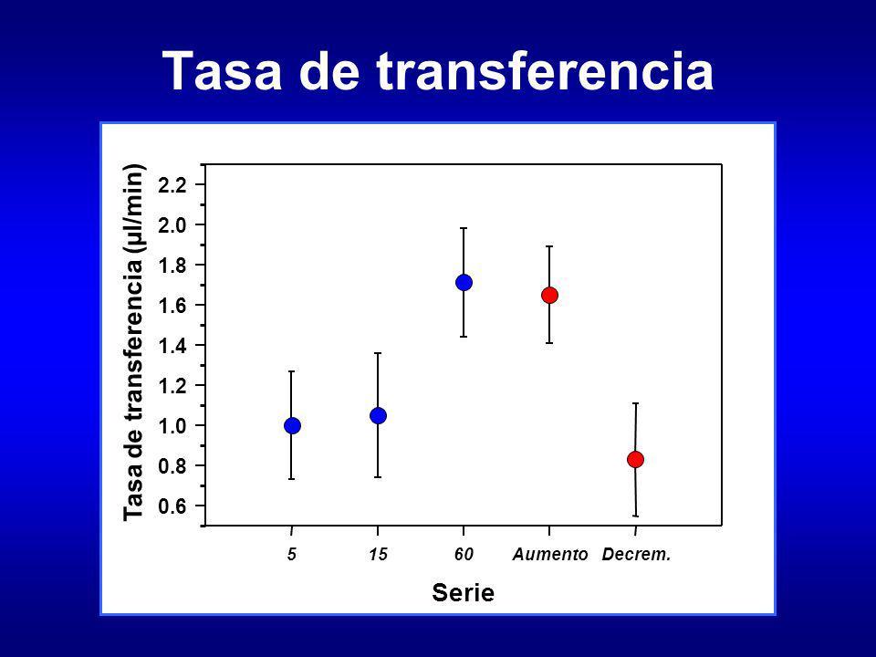 Tasa de transferencia Tasa de transferencia (µl/min) Serie 2.2 2.0 1.8
