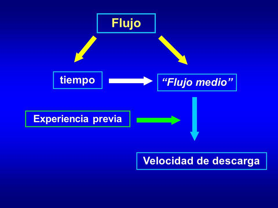 Flujo tiempo Flujo medio Experiencia previa Velocidad de descarga