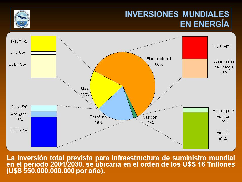 INVERSIONES MUNDIALES EN ENERGÍA