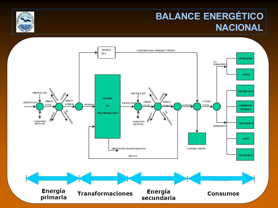 BALANCE ENERGÉTICO NACIONAL