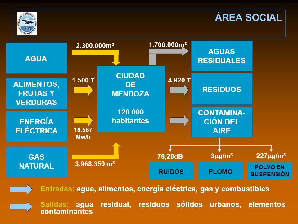ÁREA SOCIAL AGUAS RESIDUALES AGUA CIUDAD DE MENDOZA 120.000 habitantes