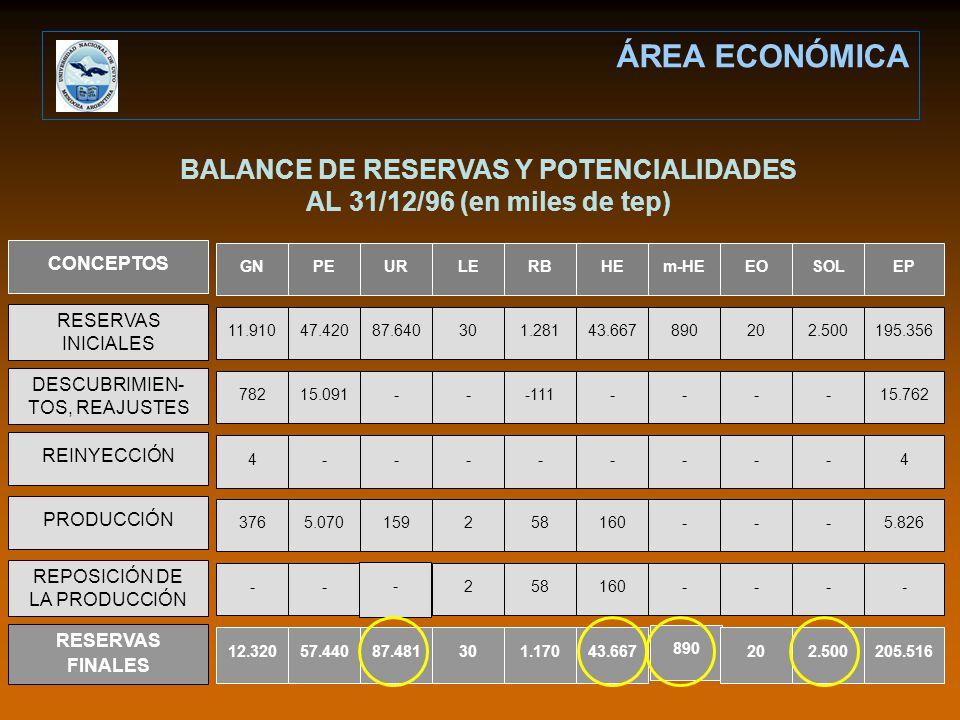 BALANCE DE RESERVAS Y POTENCIALIDADES AL 31/12/96 (en miles de tep)