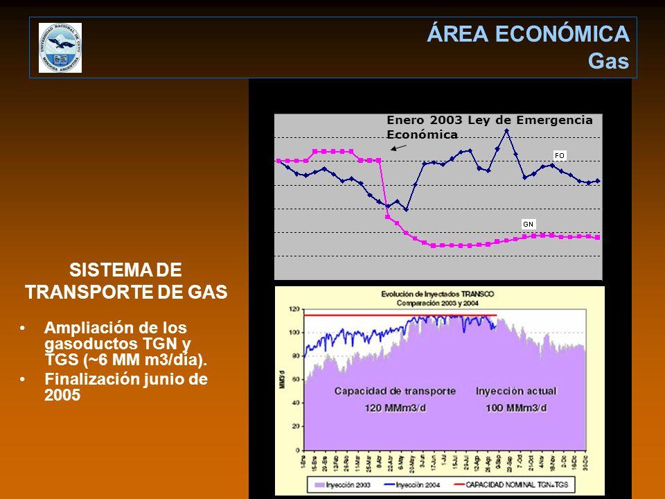 SISTEMA DE TRANSPORTE DE GAS