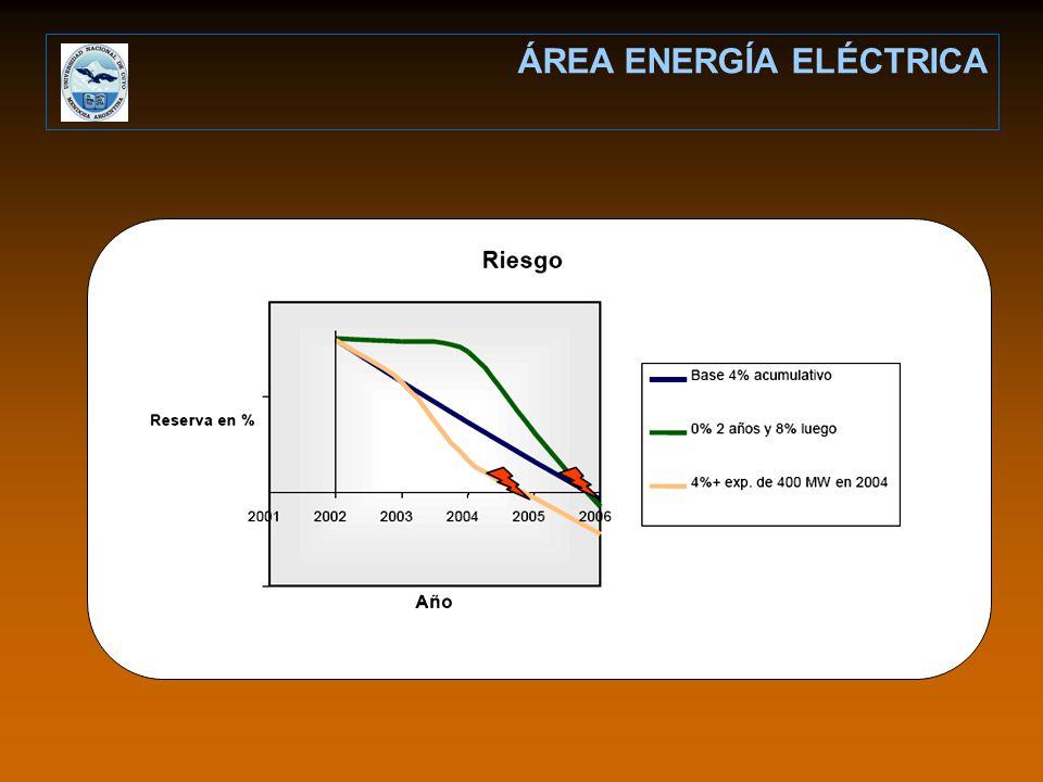 ÁREA ENERGÍA ELÉCTRICA