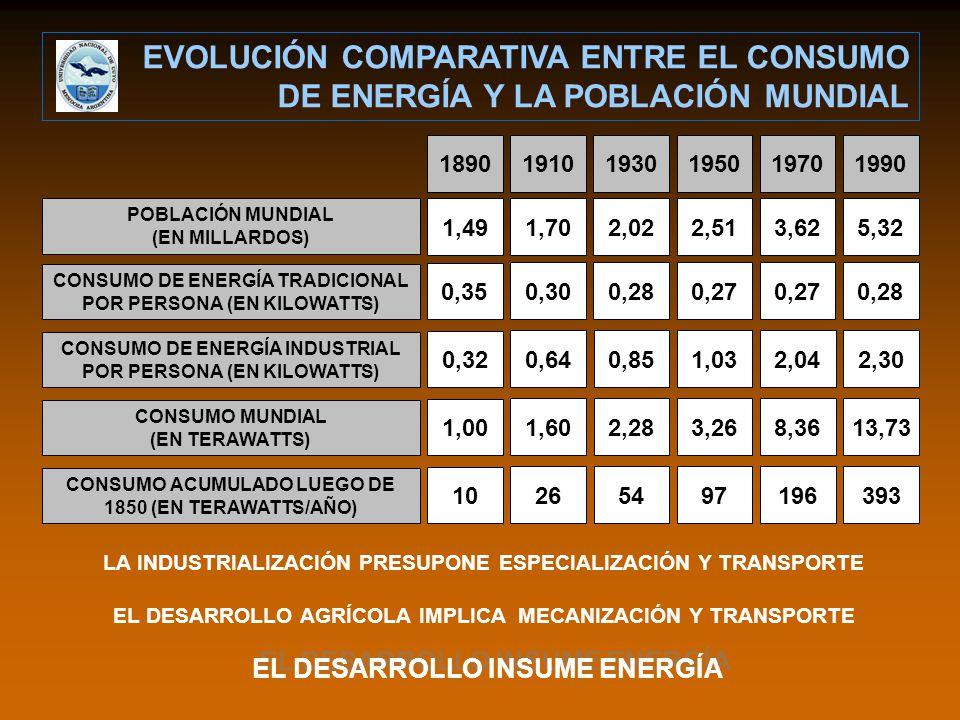 EVOLUCIÓN COMPARATIVA ENTRE EL CONSUMO DE ENERGÍA Y LA POBLACIÓN MUNDIAL