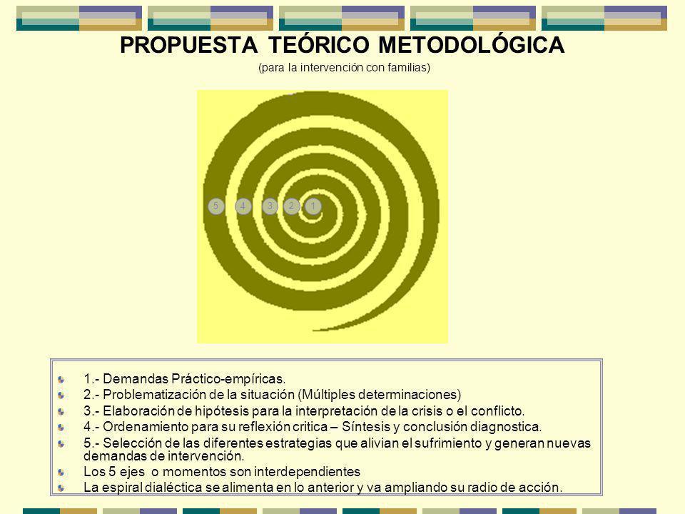 PROPUESTA TEÓRICO METODOLÓGICA (para la intervención con familias)