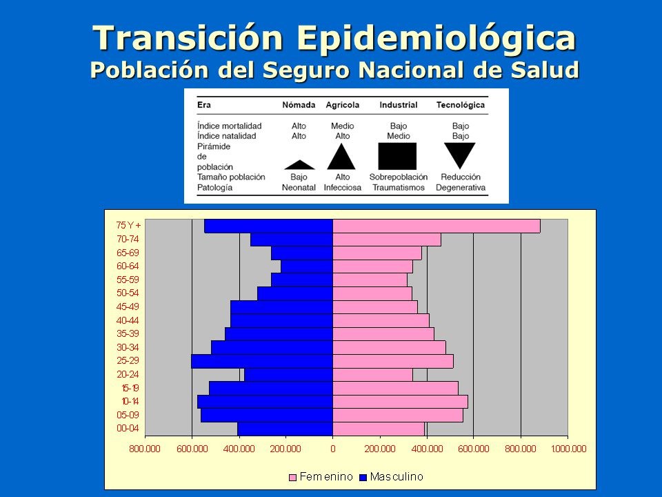 Transición Epidemiológica Población del Seguro Nacional de Salud