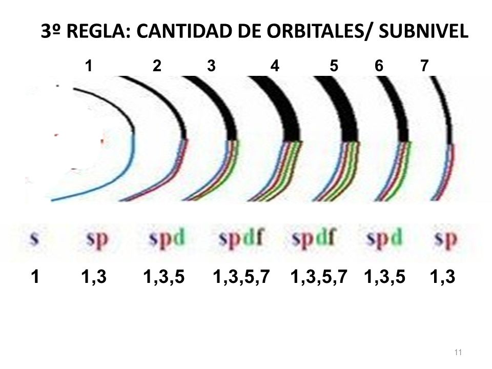 3º REGLA: CANTIDAD DE ORBITALES/ SUBNIVEL
