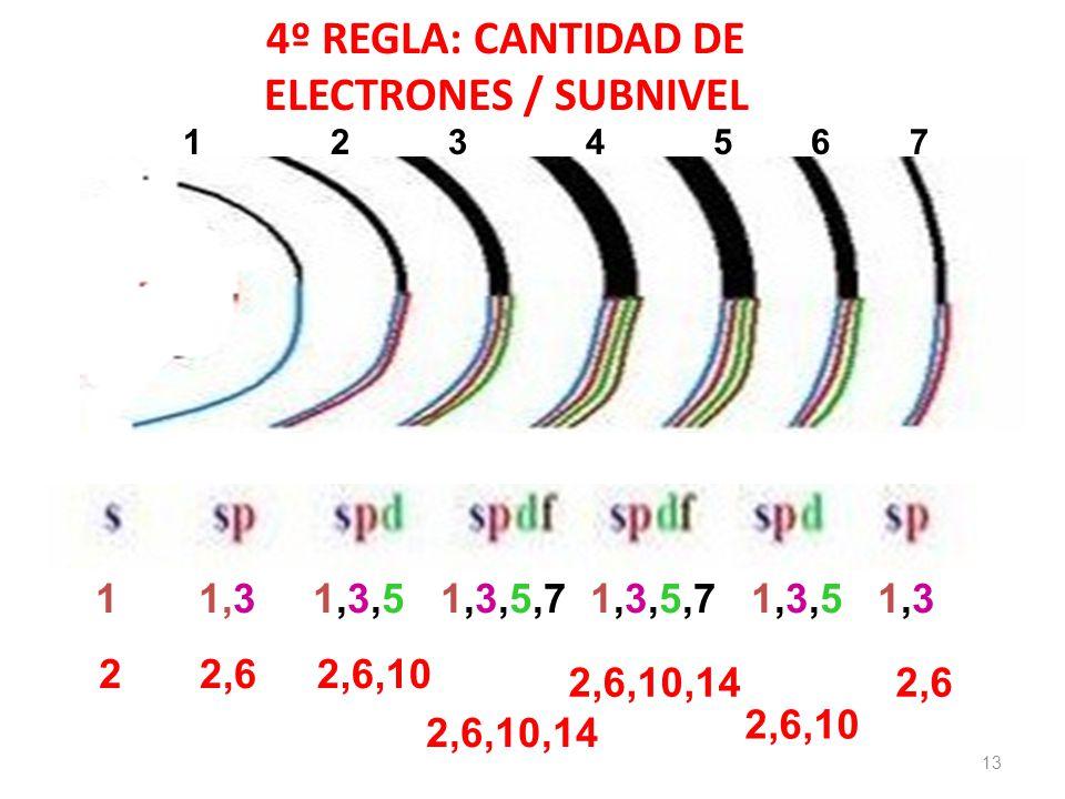 4º REGLA: CANTIDAD DE ELECTRONES / SUBNIVEL