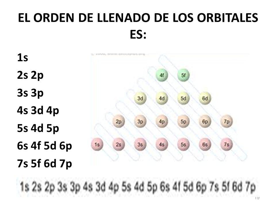EL ORDEN DE LLENADO DE LOS ORBITALES ES: