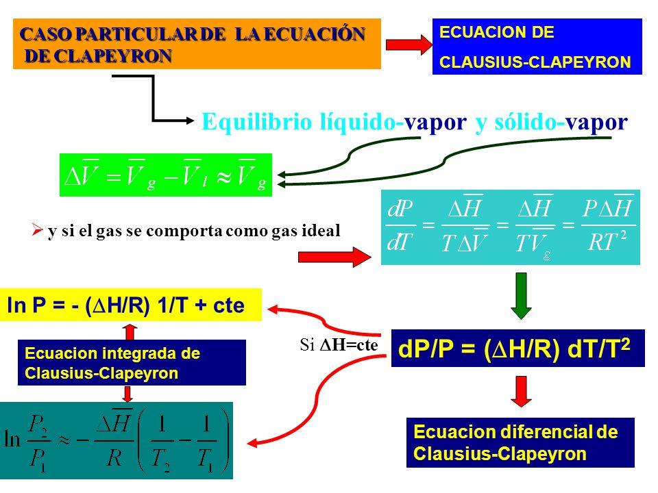 Equilibrio líquido-vapor y sólido-vapor