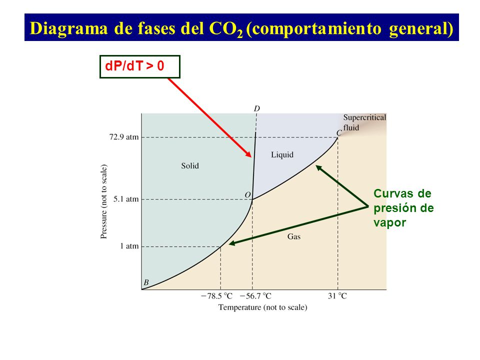 Diagrama de fases del CO2 (comportamiento general)