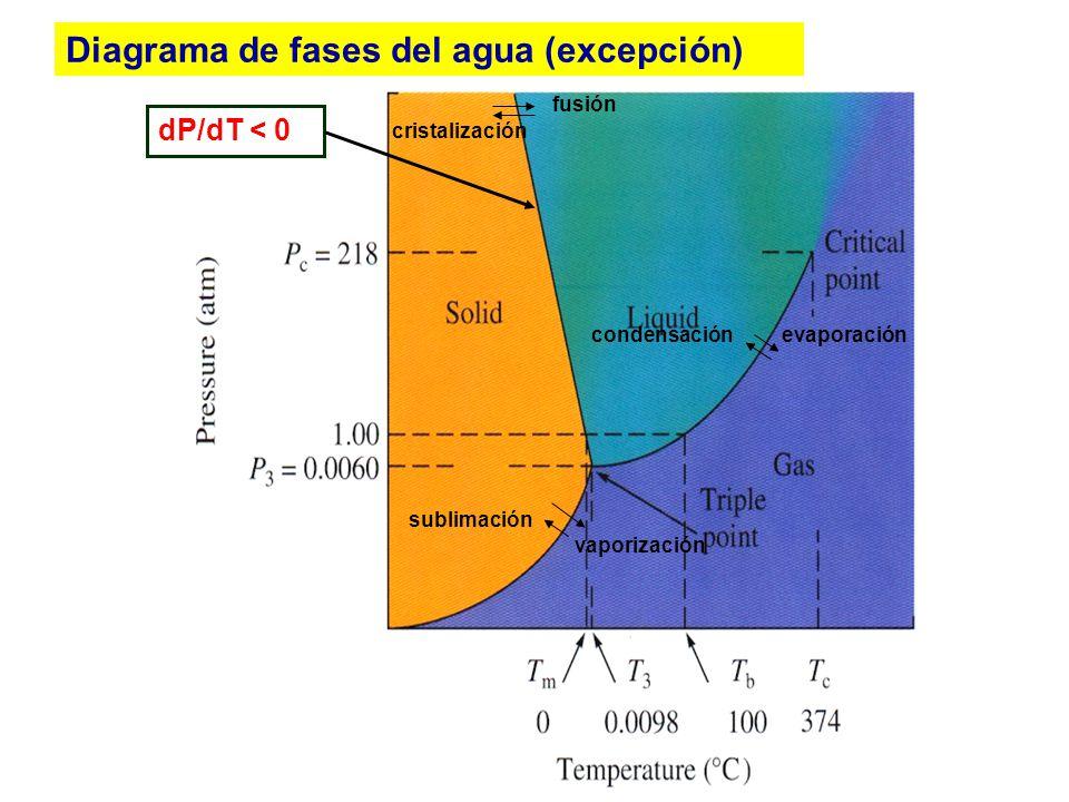 Diagrama de fases del agua (excepción)