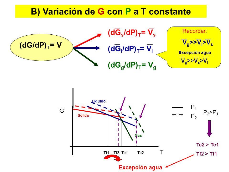 B) Variación de G con P a T constante