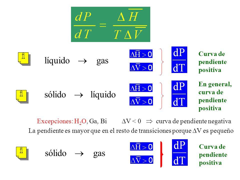 Excepciones: H2O, Ga, Bi V < 0  curva de pendiente negativa