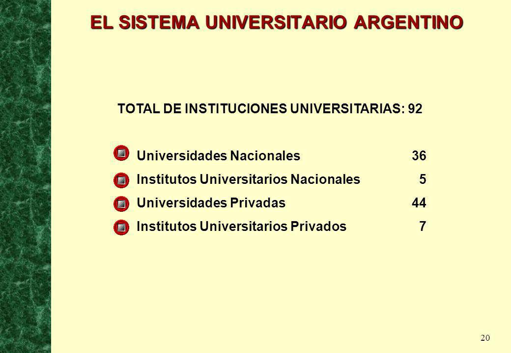 EL SISTEMA UNIVERSITARIO ARGENTINO