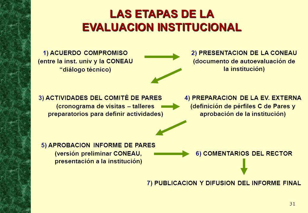LAS ETAPAS DE LA EVALUACION INSTITUCIONAL