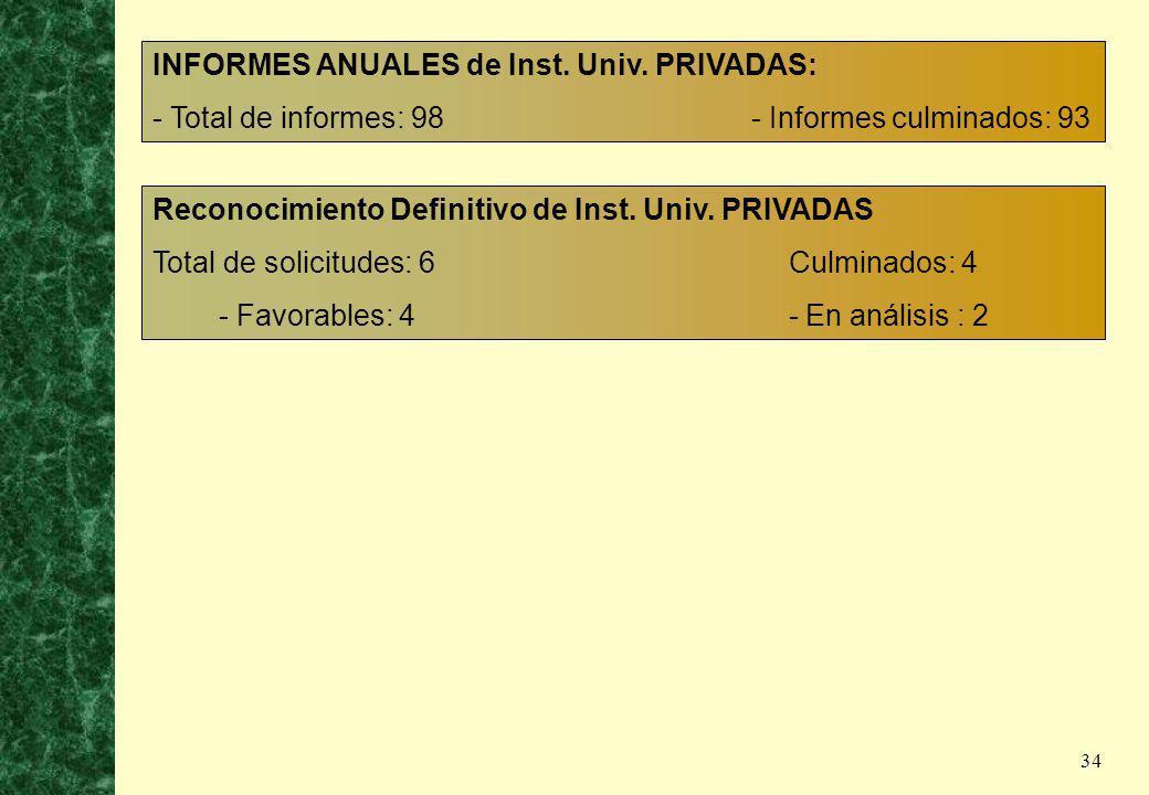 INFORMES ANUALES de Inst. Univ. PRIVADAS: