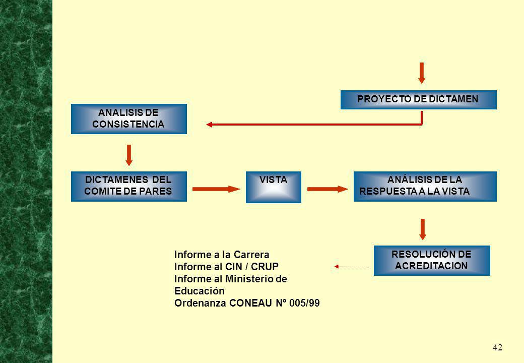 Informe al Ministerio de Educación Ordenanza CONEAU Nº 005/99