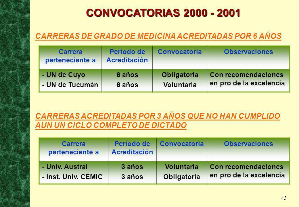 CONVOCATORIAS 2000 - 2001 CARRERAS DE GRADO DE MEDICINA ACREDITADAS POR 6 AÑOS. Carrera perteneciente a.