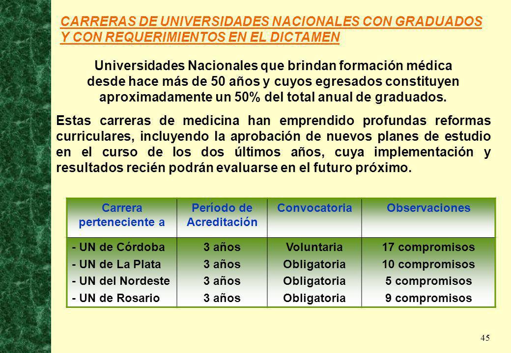Universidades Nacionales que brindan formación médica
