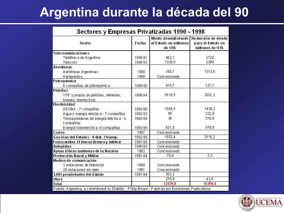 Argentina durante la década del 90