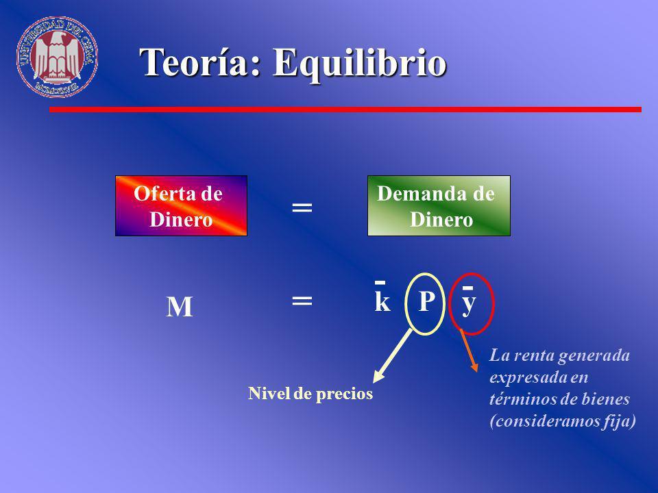 Teoría: Equilibrio = - - = k P y M Oferta de Dinero Demanda de