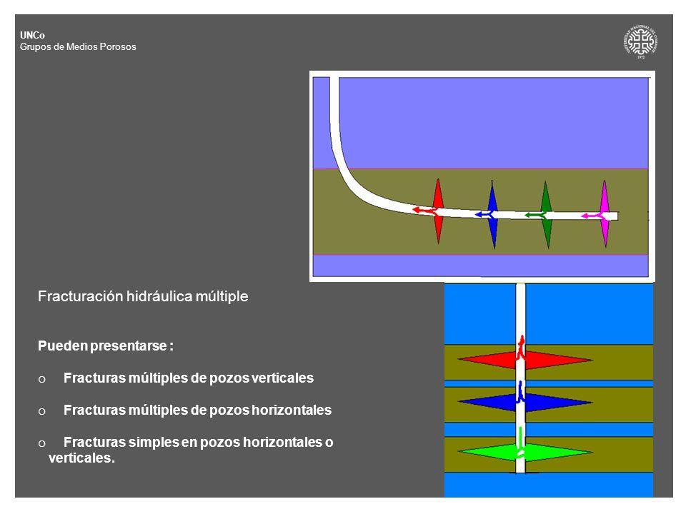 Fracturación hidráulica múltiple