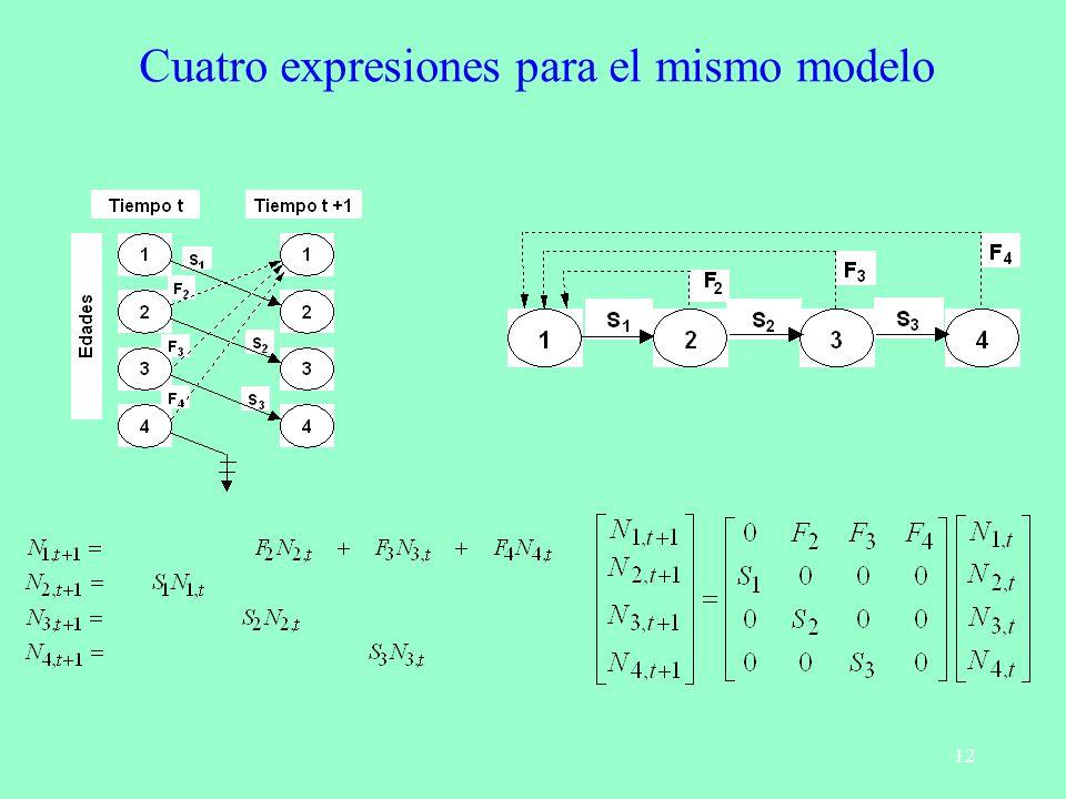 Cuatro expresiones para el mismo modelo