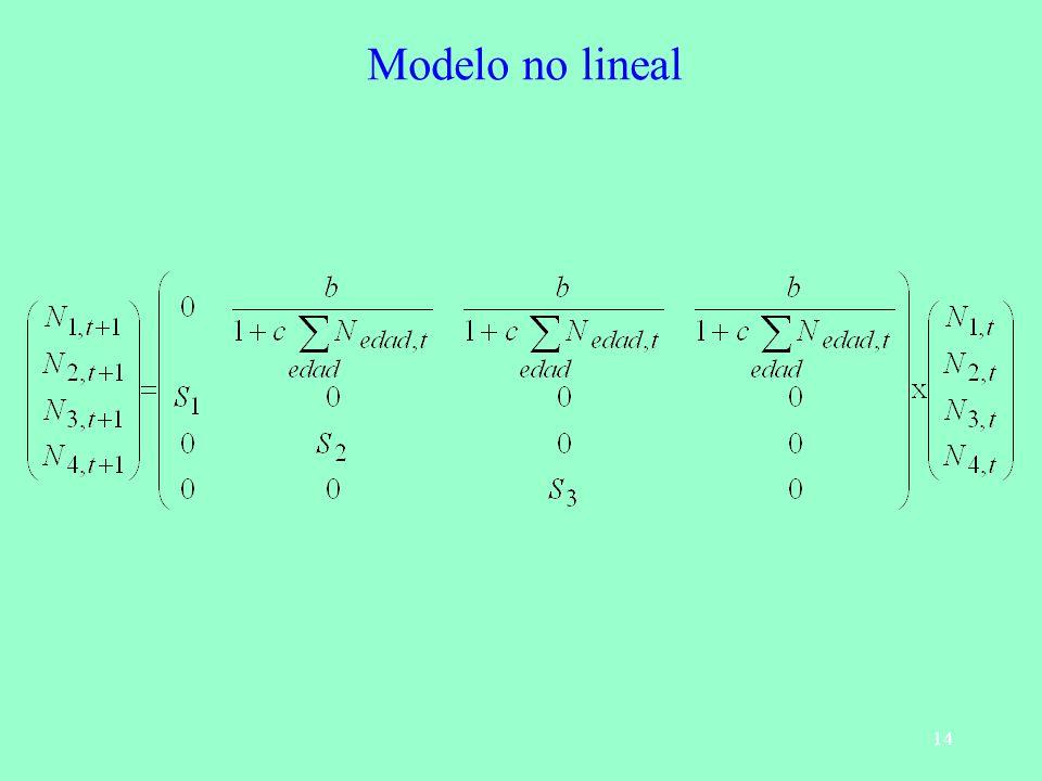Modelo no lineal