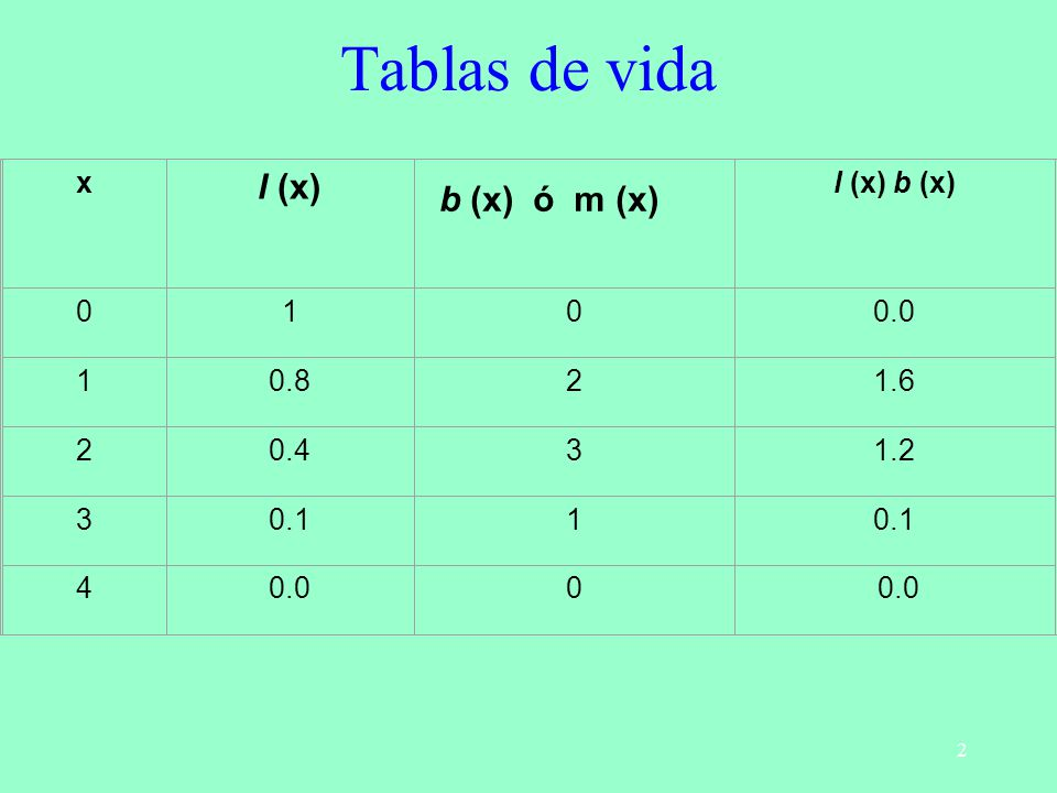 Tablas de vida l (x) b (x) ó m (x) x l (x) b (x) 1 0.0 0.8 2 1.6 0.4 3