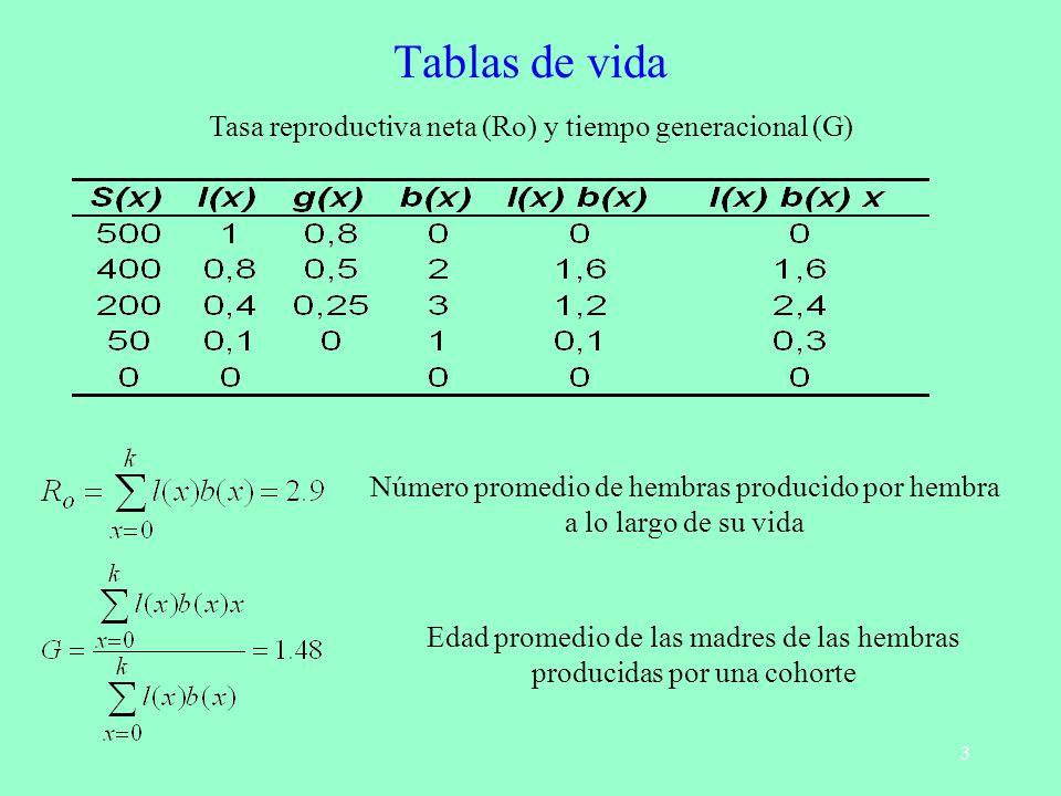 Tablas de vida Tasa reproductiva neta (Ro) y tiempo generacional (G)