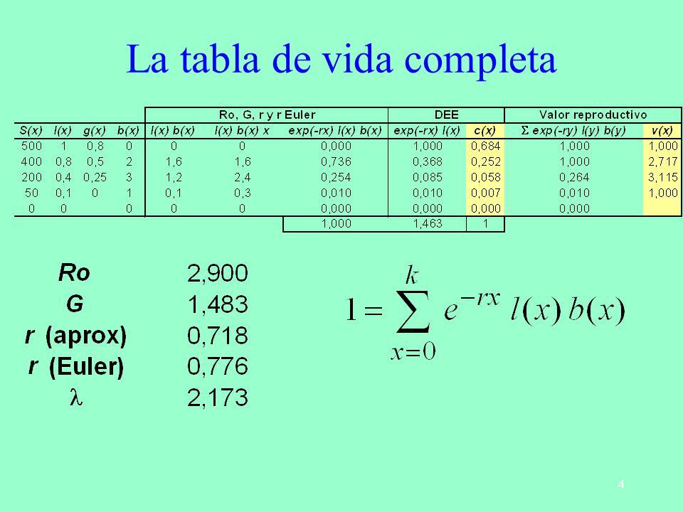 La tabla de vida completa