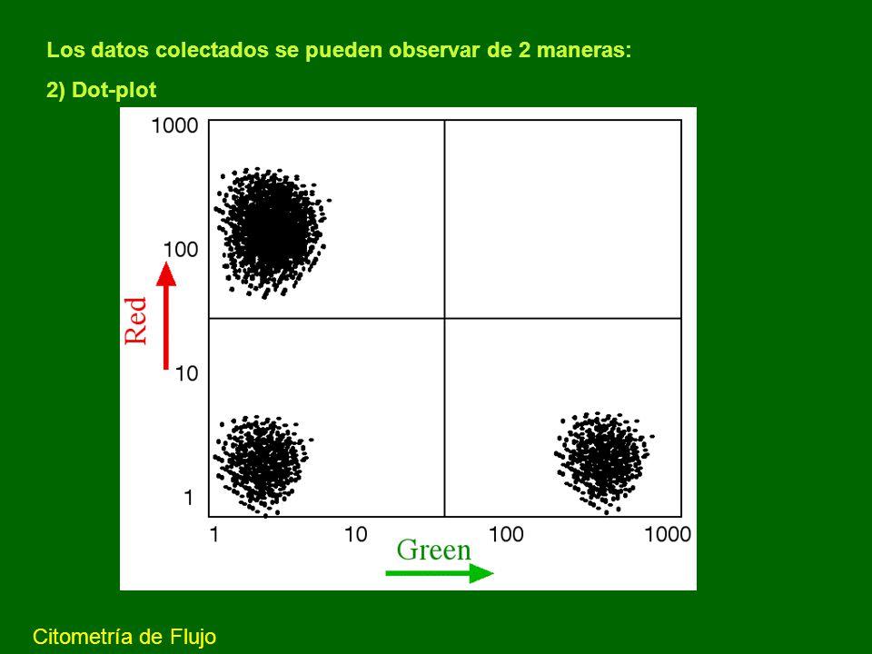 Los datos colectados se pueden observar de 2 maneras: 2) Dot-plot
