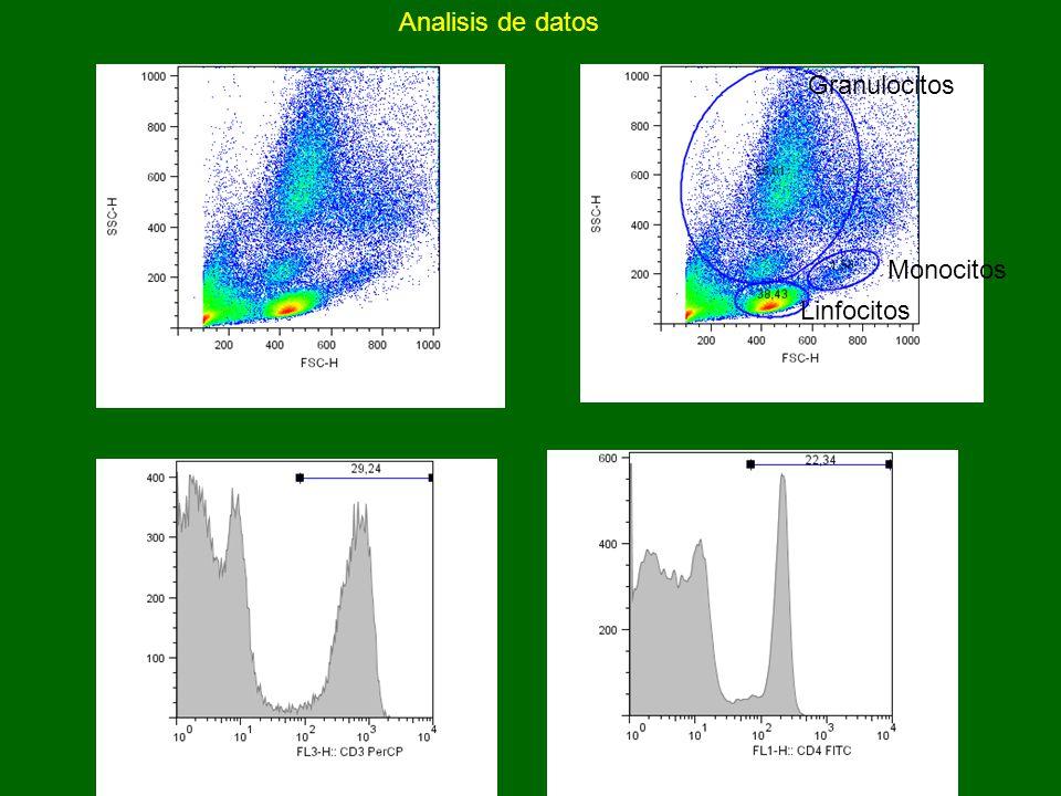 Analisis de datos Granulocitos Monocitos Linfocitos