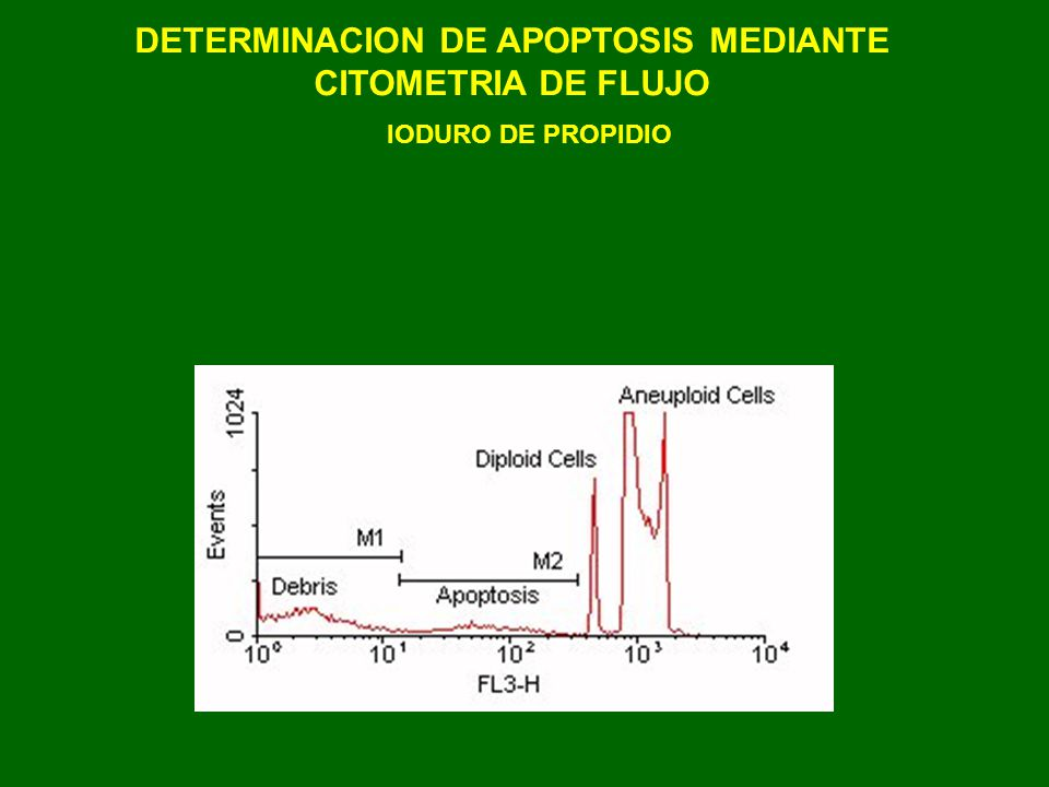 DETERMINACION DE APOPTOSIS MEDIANTE CITOMETRIA DE FLUJO