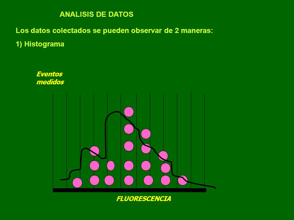 Los datos colectados se pueden observar de 2 maneras: 1) Histograma