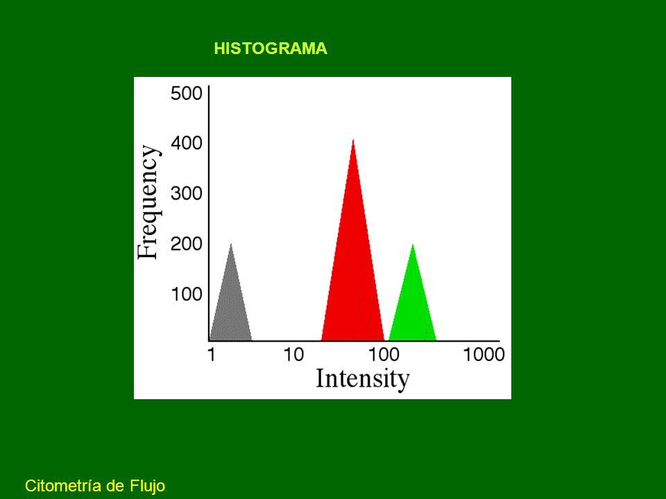 HISTOGRAMA Citometría de Flujo