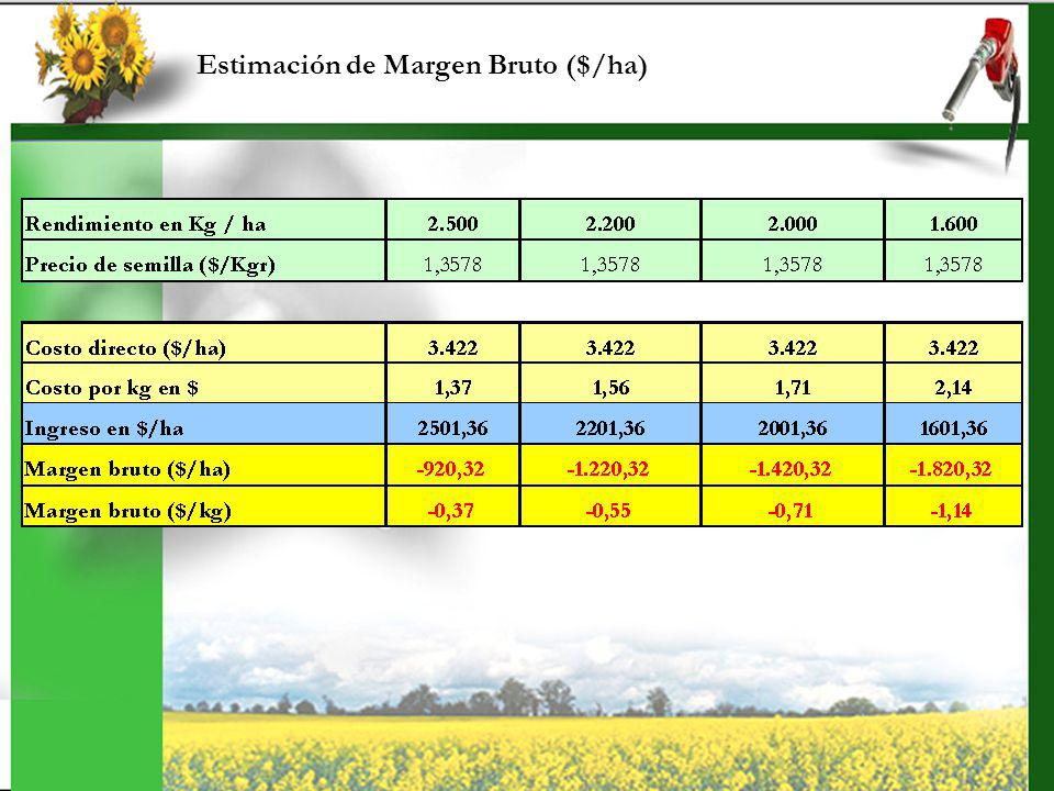 Estimación de Margen Bruto ($/ha)