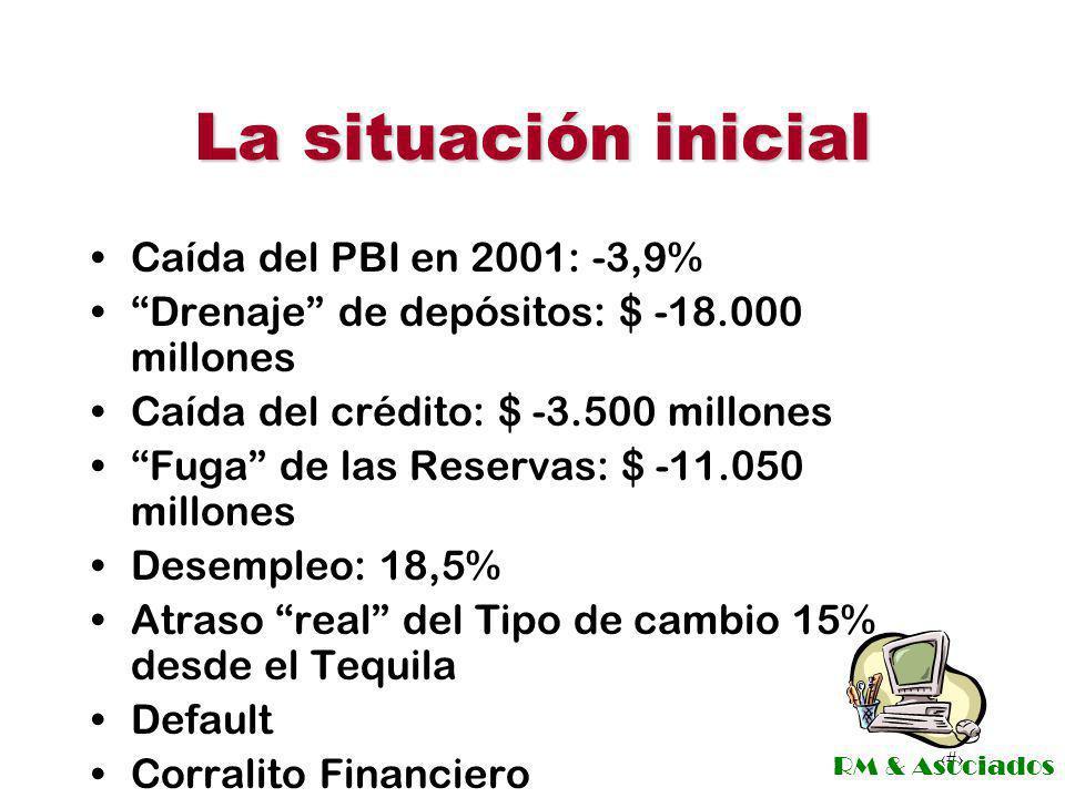 La situación inicial Caída del PBI en 2001: -3,9%