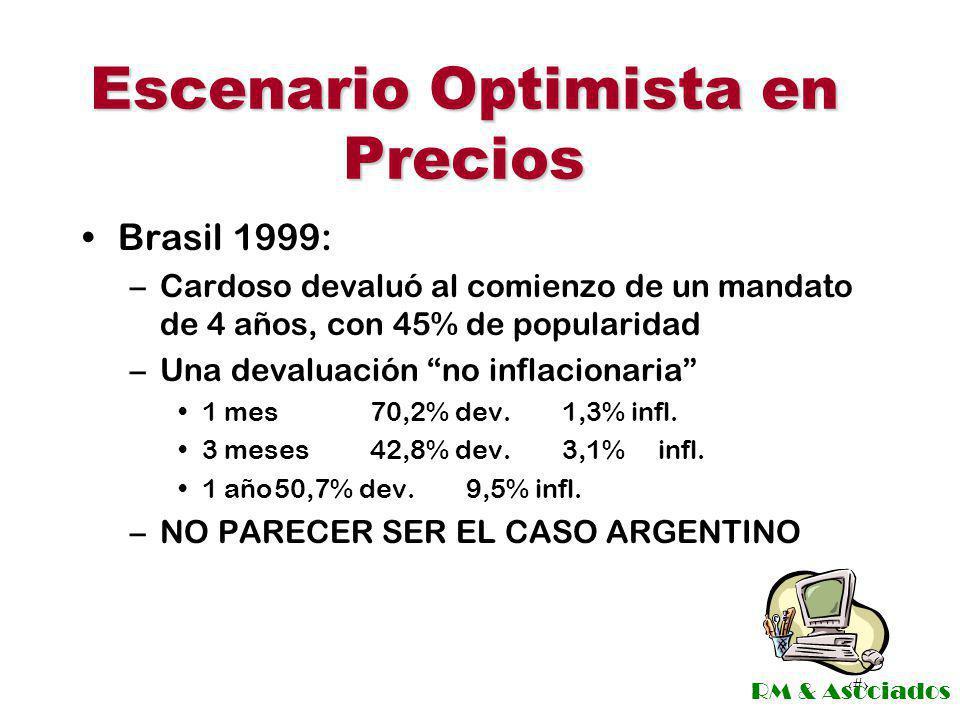 Escenario Optimista en Precios