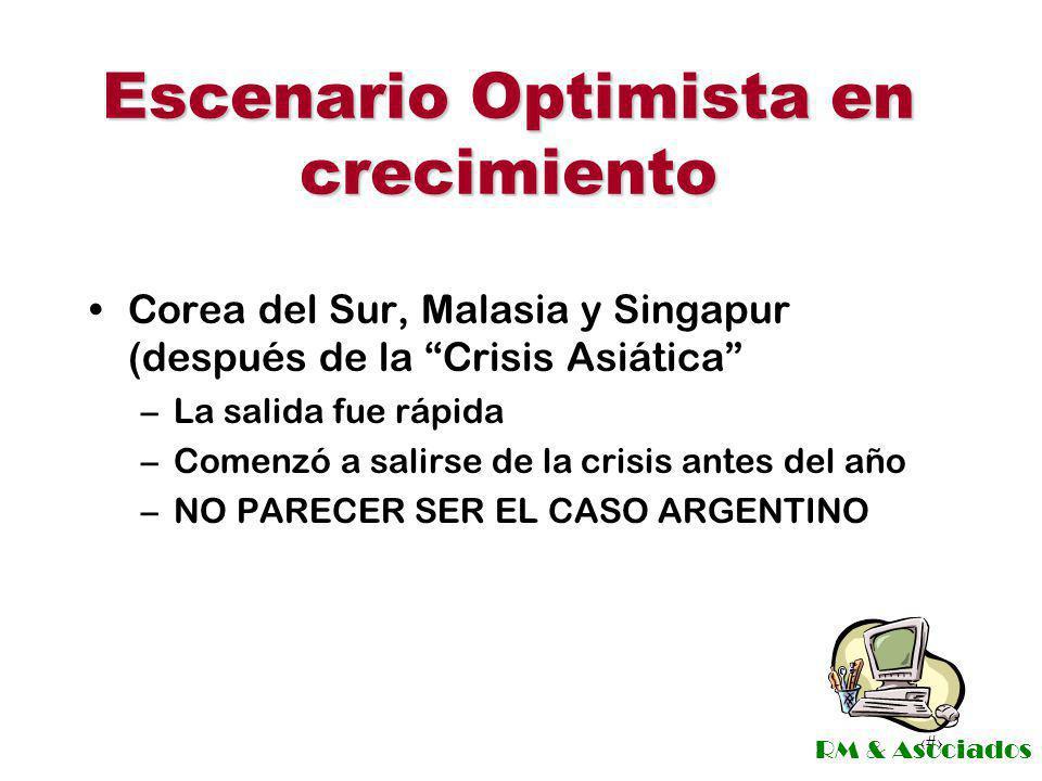 Escenario Optimista en crecimiento