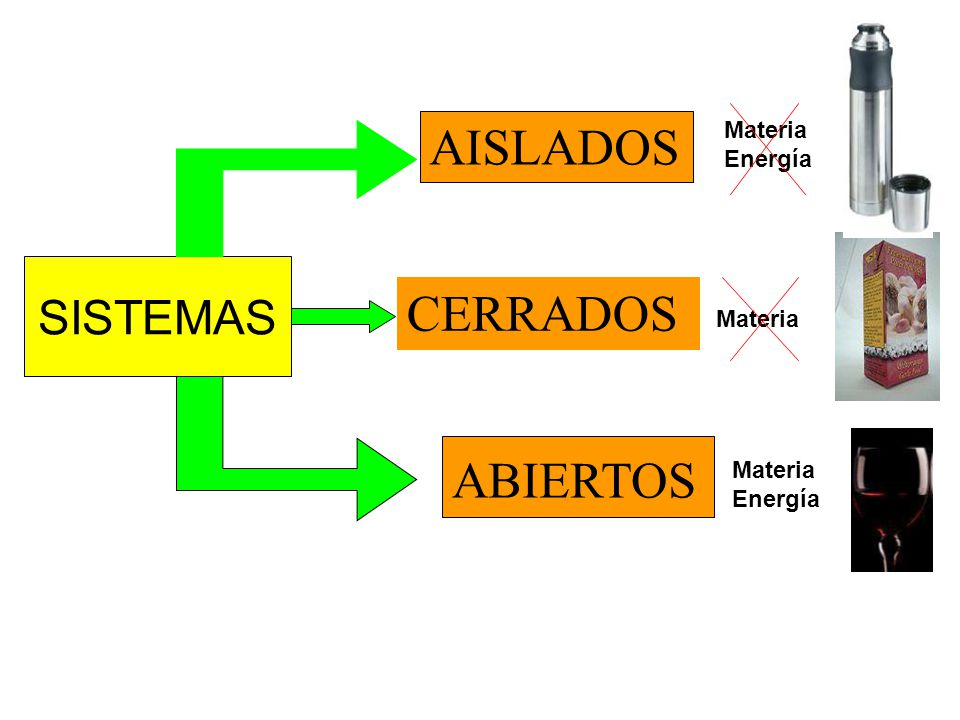 AISLADOS CERRADOS ABIERTOS SISTEMAS Materia Energía Materia Materia