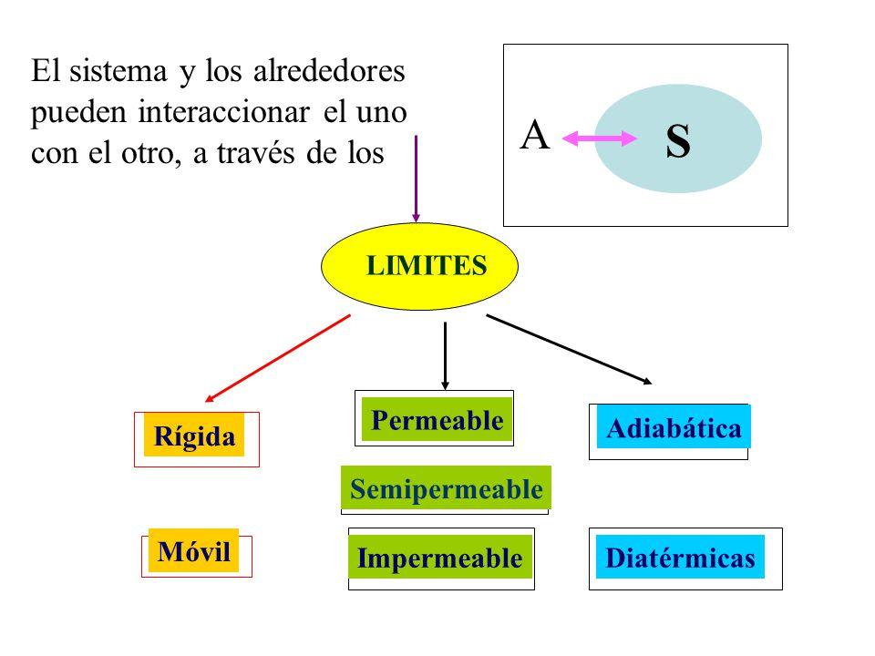 El sistema y los alrededores pueden interaccionar el uno con el otro, a través de los
