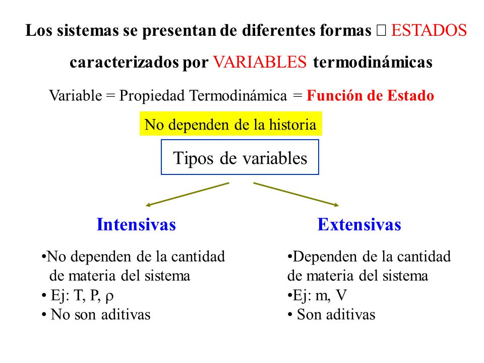 Extensivas Intensivas Tipos de variables