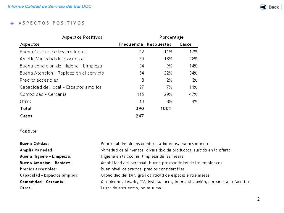 Informe Calidad de Servicio del Bar UCC