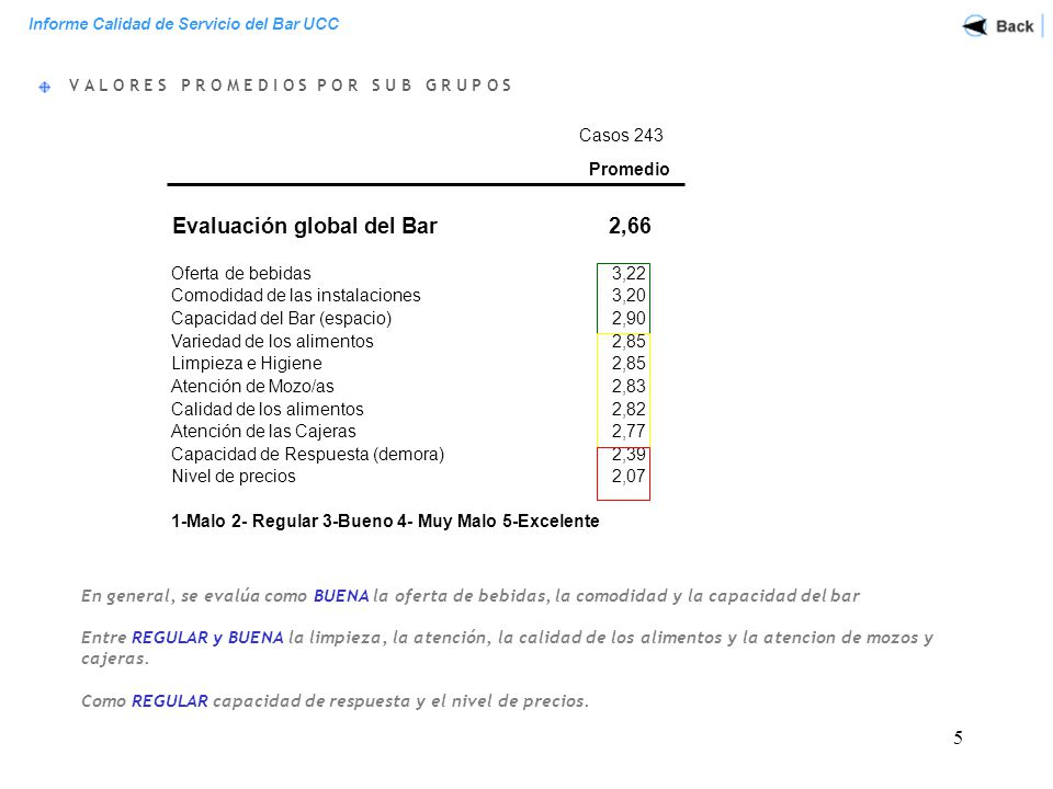 Evaluación global del Bar 2,66