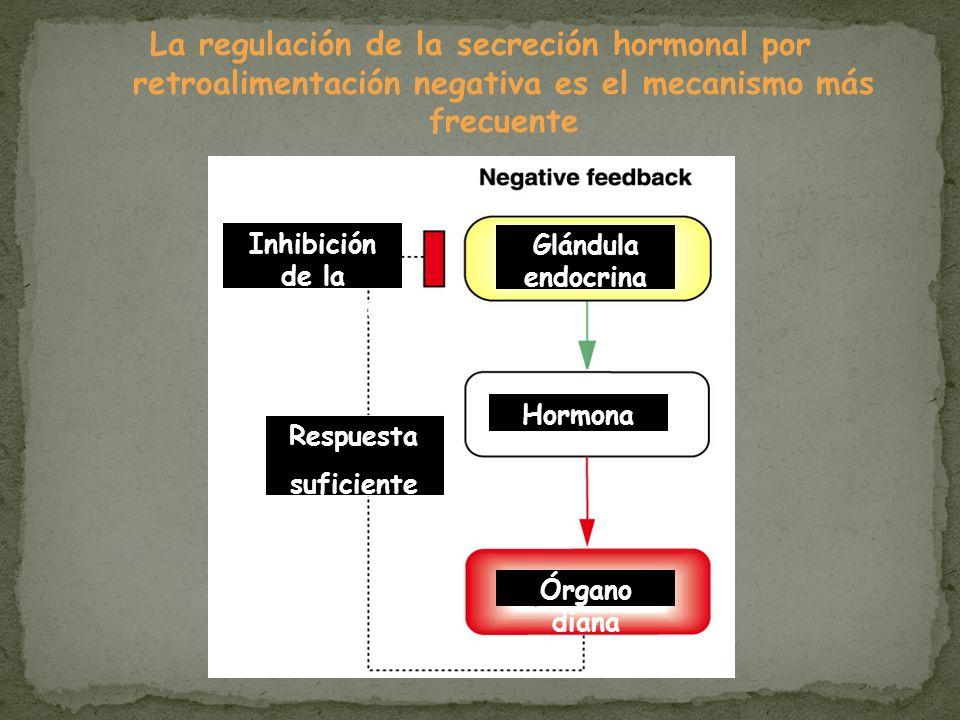Inhibición de la secreción