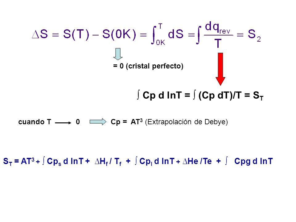 ∫ Cp d lnT = ∫ (Cp dT)/T = ST